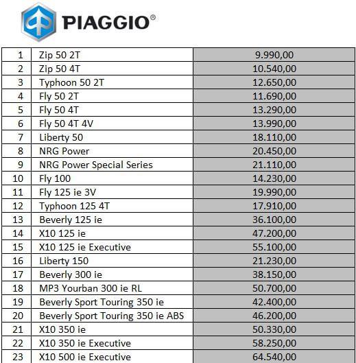 Piaggio cjenik 2013